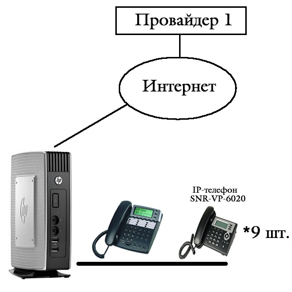 IP телефония. Пример.