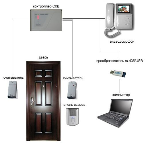 Система контроля доступа СКД